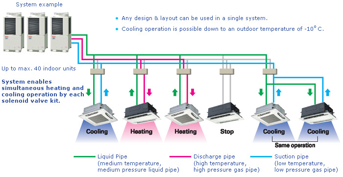 VRV - Modern Air Conditioning Systems